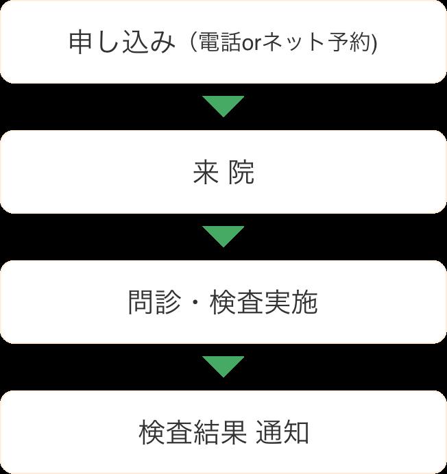 検査の流れイメージ図