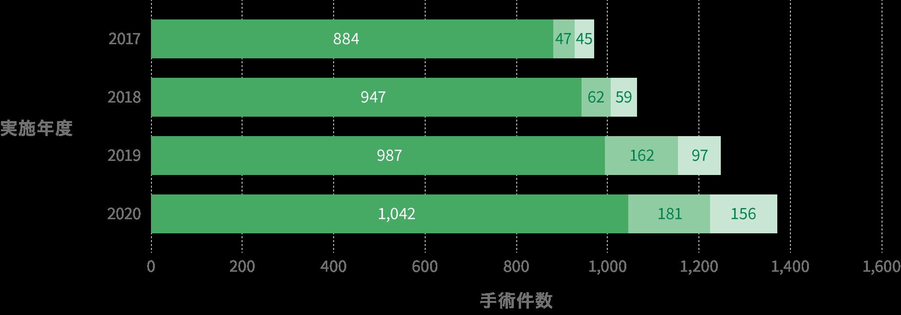 手術件数実績のグラフ
